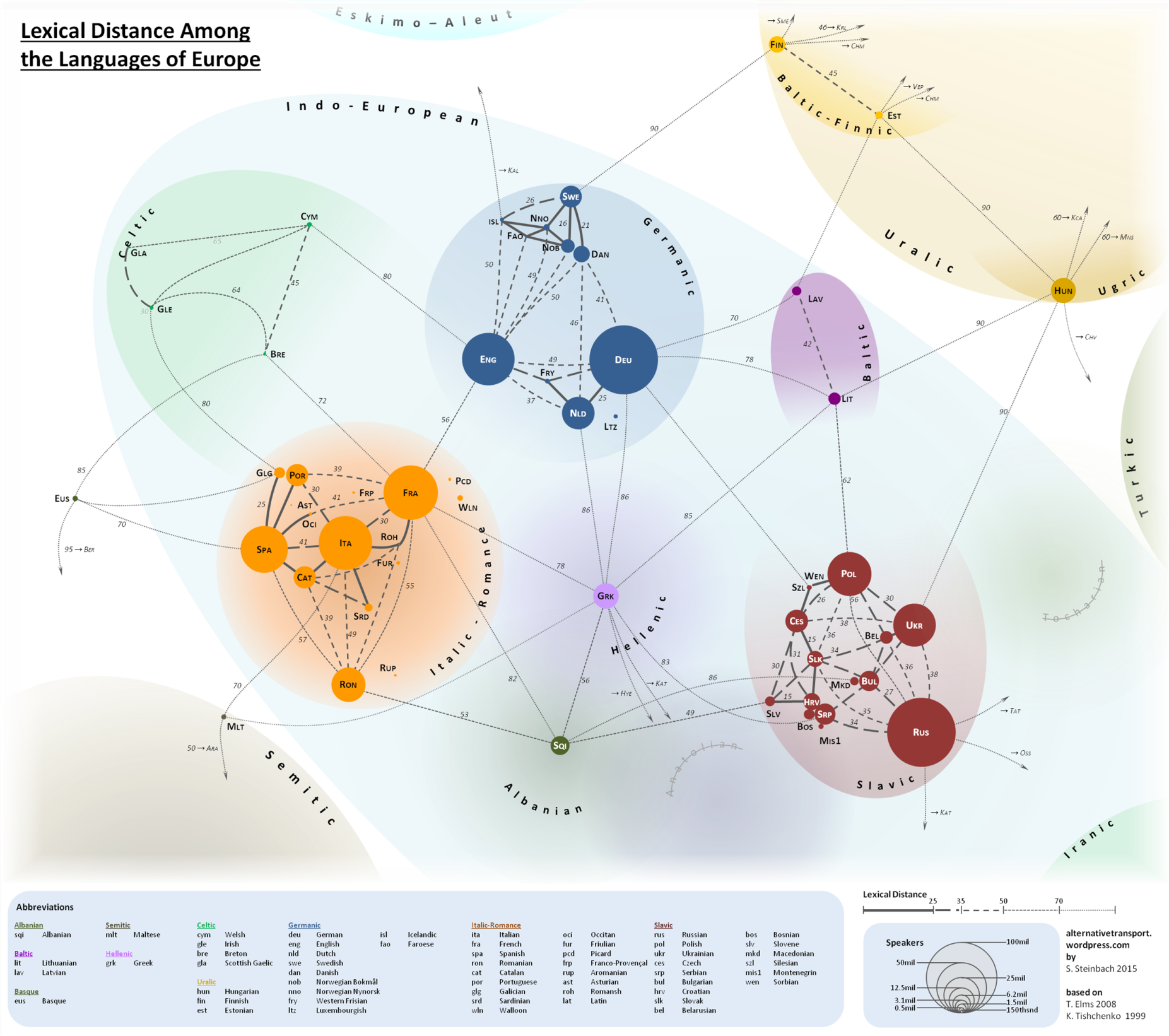 Lexical Distance Among Languages of Europe 2015