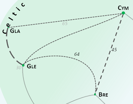 Lexical Distance celtic section